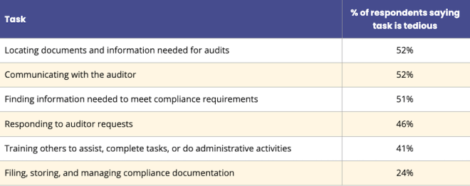 The results of the study on GRC tools showed that when it comes to preparing for audits, locating documents was the most tedious.