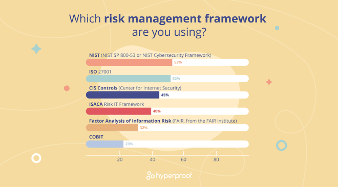 A vector infographic showing the top risk management frameworks in use to protect against cyber risk.