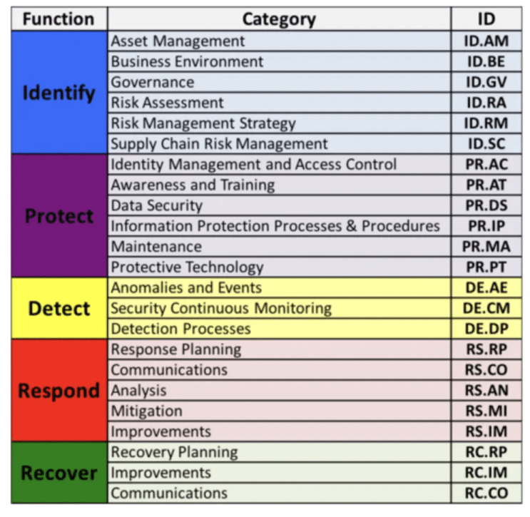 Chart on each function and respective categories for the five functions used by NIST