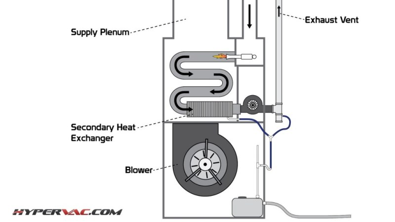 How To Clean Re Heat Coils Located Within High Efficiency Furnaces Why Is It Important Duct Cleaning Equipment