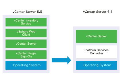 How to Upgrade VMware vCenter Appliance (VCSA) 5 5 to 6 5 0 u1e