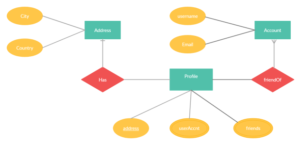 one-to-one/many-to-one relationships using hypi