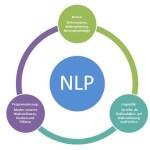 grundannahmen nlp neurolinguistisches programmieren