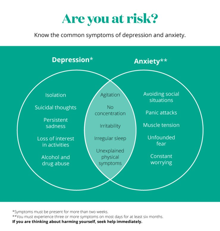 Depression and Anxiety effects