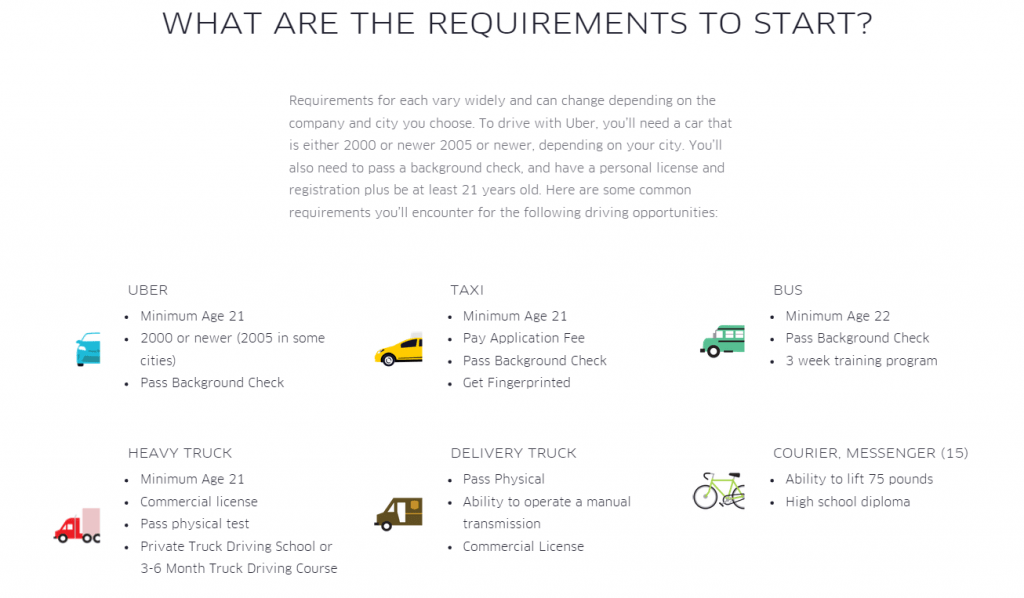 uber driver requirements