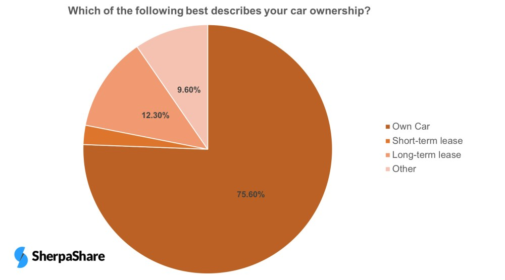 car ownership, fleet owner, carsharing, car share, car sharing benefit, mobility, passive income, rent to drive, rent a car drive for uber, drive for lyft