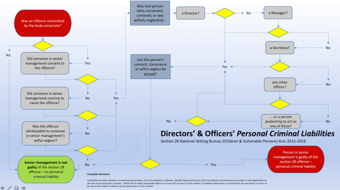 A Handy Guide to Section 28 Vetting Legislation - Workflow for Senior Management - Personal Criminal Liabilities for Corporate Breaches