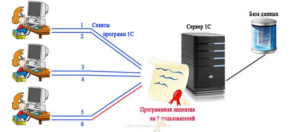 Лицензирование 1С - программная лицензия установлена на сервере 1С
