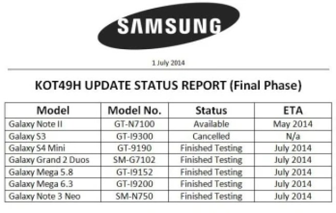 KitKat update for the Note 3 Neo, Galaxy S4 mini, Grand 2, and Mega 6.3 coming this month, 3G S III is a no-go
