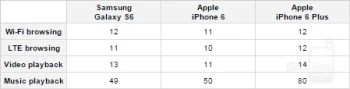 Battery life comparison: Samsung Galaxy S6 vs Apple iPhone 6 vs iPhone 6 Plus