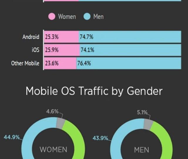 Orn Hub Mobile Nsfw Breakdown Of Mobile Traffic By Pornhub