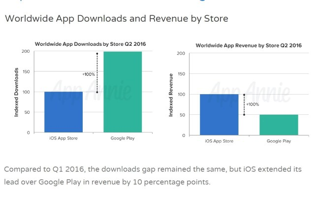 https://i2.wp.com/i-cdn.phonearena.com/images/articles/248303-image/App-Annie-mobile-app-store-analytics-Q2-2016.jpg?resize=640%2C406