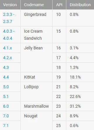 A leading 31.2% of Android phones are running on the Marshmallow build of Android