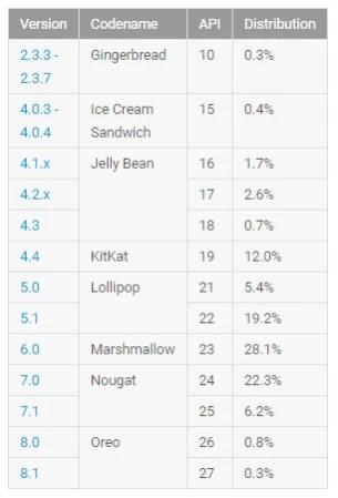 Após quase seis meses, o Android Oreo finalmente quebra 1 quota de mercado