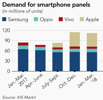 A Apple usará menos painéis OLED neste trimestre