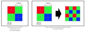 Sony announces new image sensor for smartphones with the highest 48 effective megapixels