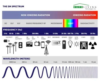 Debunking 5G theory: fear of next-generation wireless technology