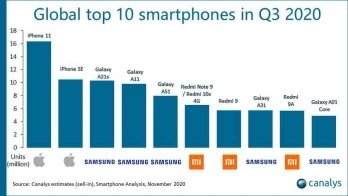 Top 10 best selling smartphones globally in Q3 2020 - The iPhone 11 & iPhone SE outsold every other smartphone last quarter