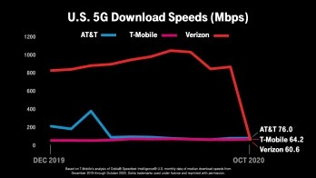 Verizon's median 5G download data speeds drops to dead last among the three major U.S. carriers - Verizon's median 5G download speeds go from first to worst among U.S. majors