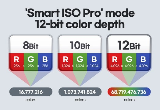 Unlike the iPhone 12's 'Dolby Vision HDR' capture, the S21 Ultra is able to capture the full 12-bit color with a 108MP sensor - The unique new Galaxy S21 Ultra features no other phone has