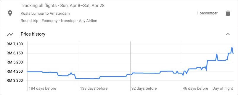 Google Flight prices trend for Kuala Lumpur Amsterdam