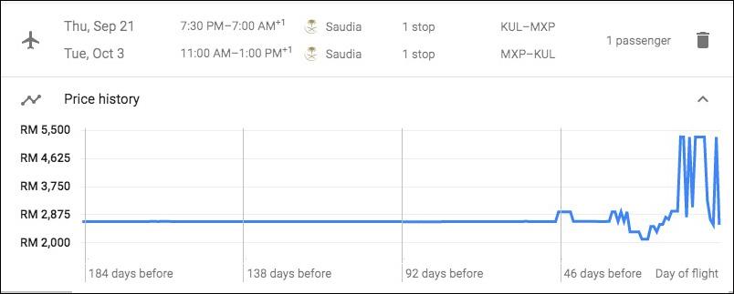 Google Flight prices trend for Kuala Lumpur Milan