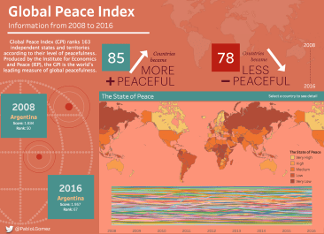 Global Peace Index (2008-2016)