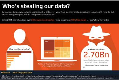 Who's Stealing our Data