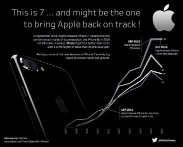 iPhone Sales 2007-2016