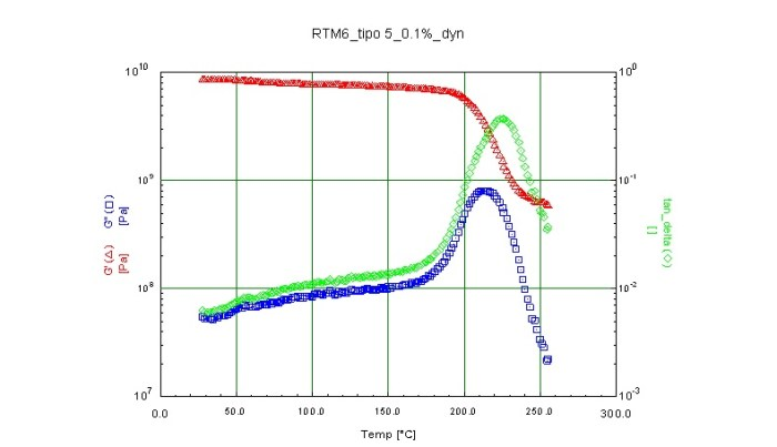 Fig. 5 – Example of DMA test (resin two dots Hexcel RTM6)