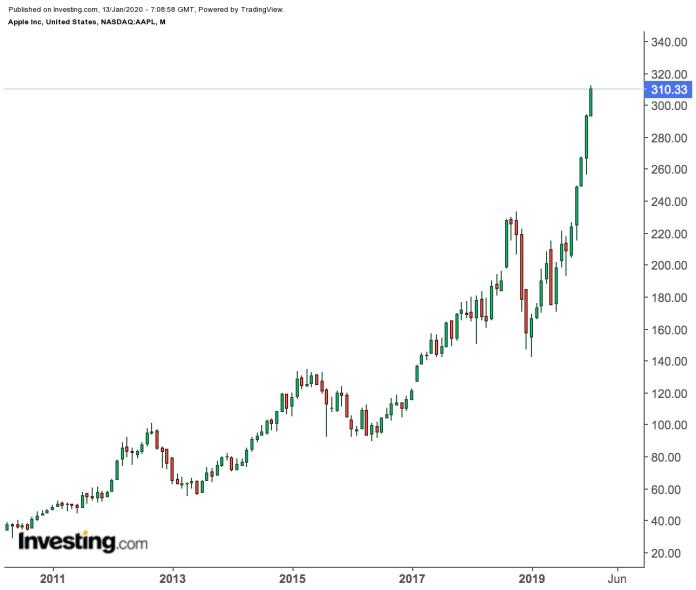 4a0495421a51dfa849610aba1892d911 - Sau khi tăng mạnh trong năm 2019, đã đến lúc bán cổ phiếu Apple?