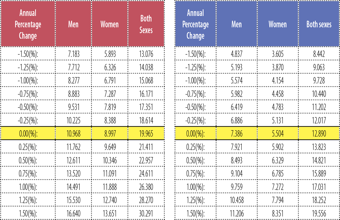 Estimated Expected Family Contribution Chart