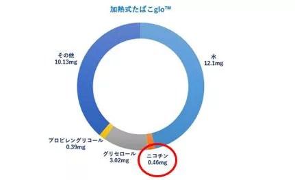 グローのニコチン量がわかるグラフ