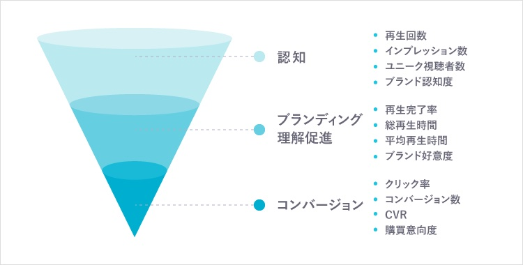 KPIファネル