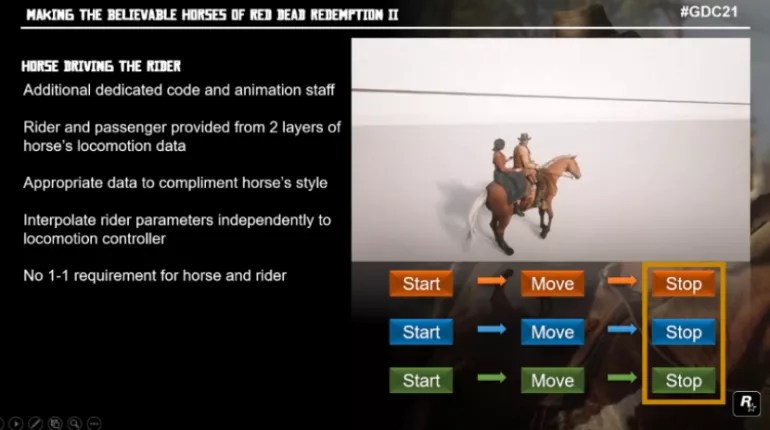 The horse's movements change depending on the terrain on which it moves.  (Source: Rockstar North)