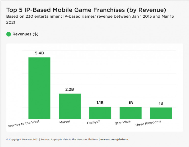 What brands are successful in mobile games in the US?  Marvel, Dragon Ball and Star Wars in the lead
