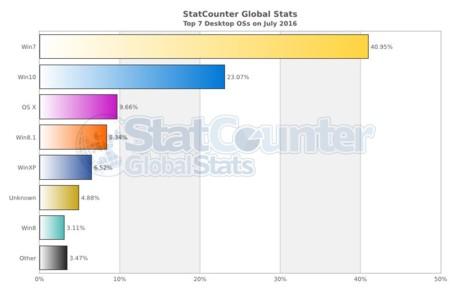 Estadísticas de sistema operativo