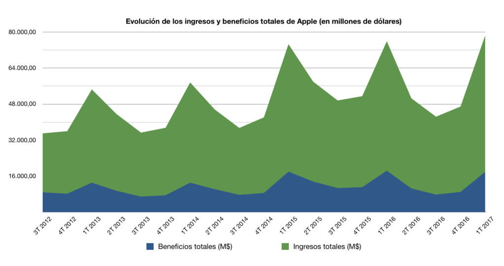 Apple Beneficios Ingresos
