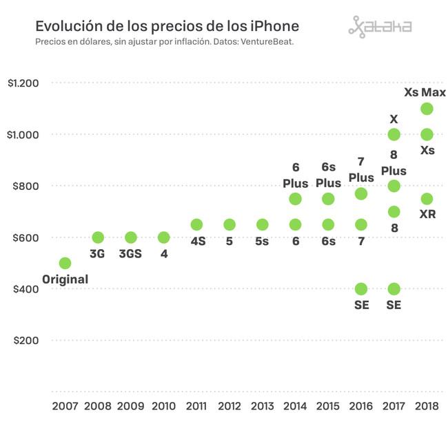 Precios Iphone 001