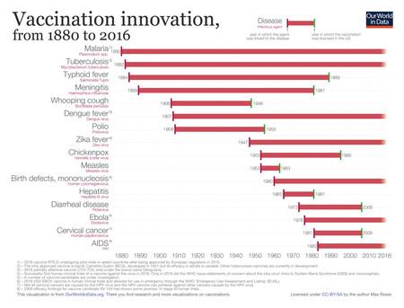 Cronología de la innovación en el desarrollo de las vacunas y el tiempo que se tardó en licenciarlas.