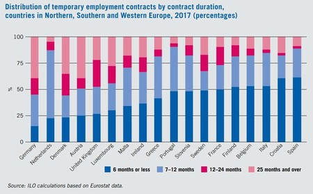 Distribution Temporary Employment