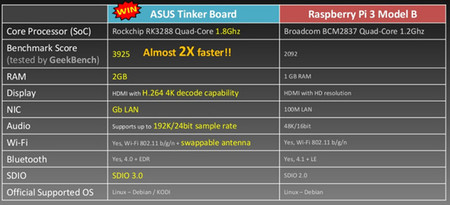 Asus' Tinkerboard tries to compete with the Raspberry Pi, but it's got it raw