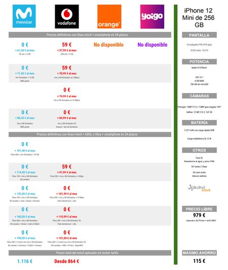 Comparativa Precios Iphone 12 Mini De 256 Gb A Plazos Con Movistar Vodafone Orange