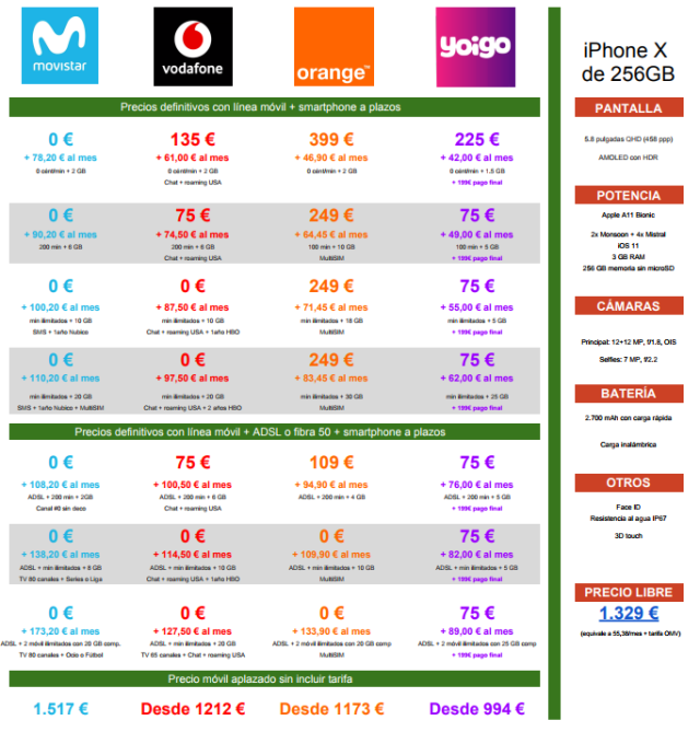 Comparativa Precios A Plazos Iphone X 256gb Movistar℗ Vodafone℗ Orange℗ Yoigo