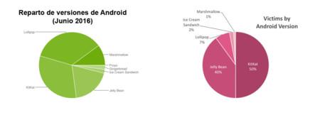 Versiones de Android vs Infecciones por HummingBad