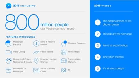 Planes de Facebook Messenger en 2016