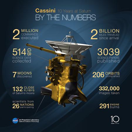Nasa Saturn Cassini Tenyears 20140624