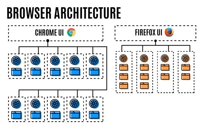 firefox arquitectura