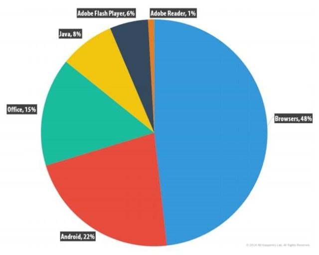 Distribución de ataques mediante exploits por tipo de aplicación atacada
