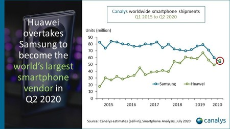 Huawei overtakes Samsung for the first time as the world's largest mobile manufacturer, according to Canalys